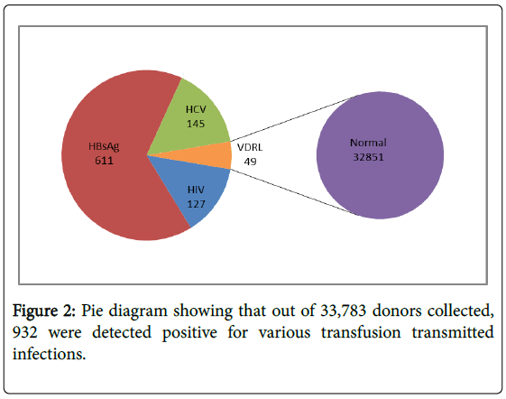 blood-disorders-transfusion-Pie-diagram