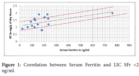 blood-disorders-transfusion-Serum-Ferritin
