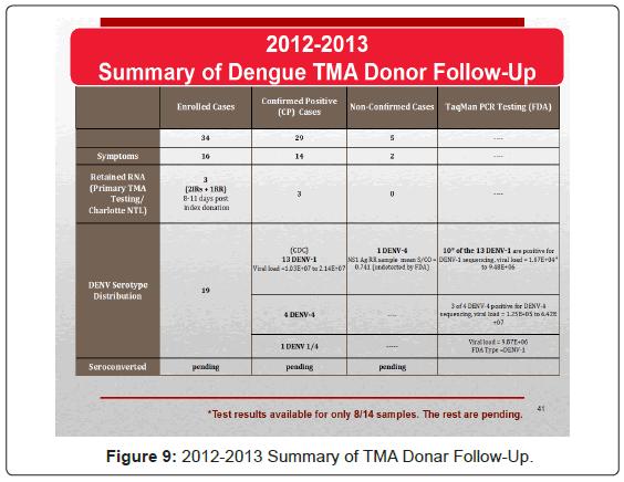 blood-disorders-transfusion-TMA-Donar-Follow-Up