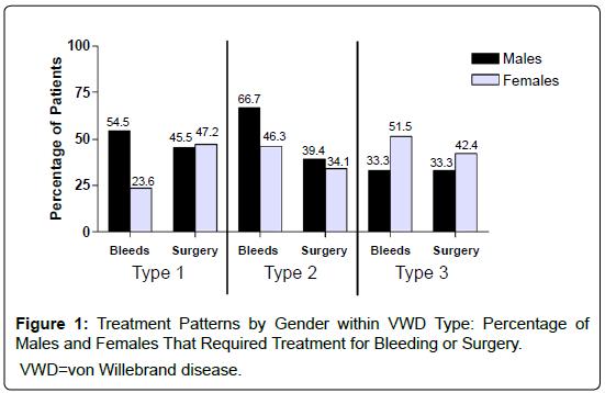 blood-disorders-transfusion-Treatment-Patterns