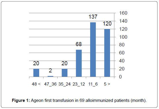 blood-disorders-transfusion-alloimmunized-patients
