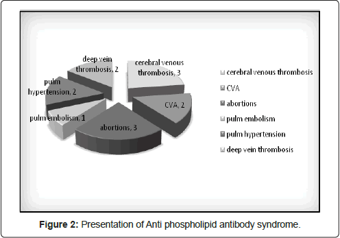 blood-disorders-transfusion-antibody-syndrome