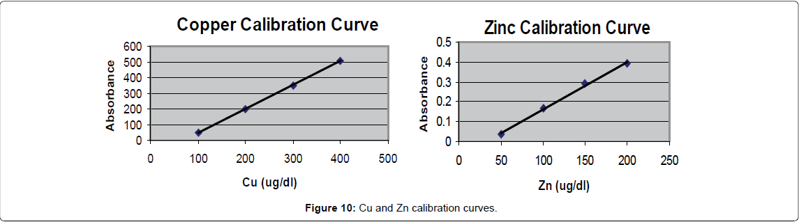 blood-disorders-transfusion-calibration-curves