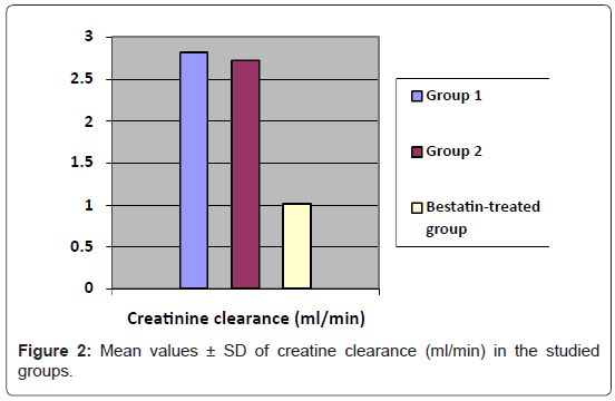 blood-disorders-transfusion-creatine-clearance