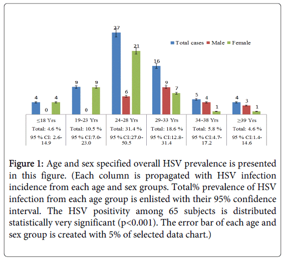 blood-disorders-transfusion-overall-HSV-prevalence