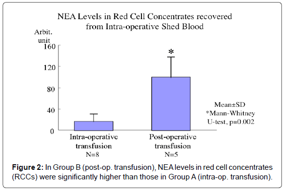 blood-disorders-transfusion-red-cell-concentrates