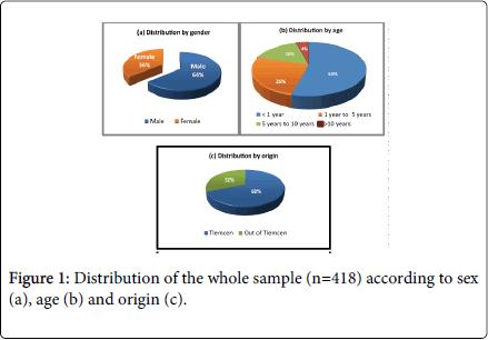 blood-disorders-transfusion-whole-sample