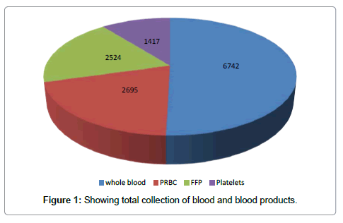 blood-lymph-collection
