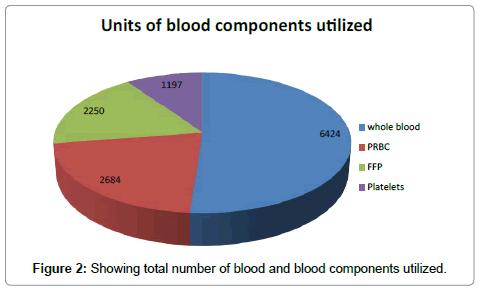 blood-lymph-components
