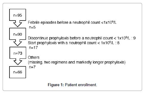 blood-lymph-enrollment