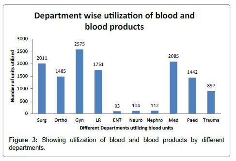 blood-lymph-utilization