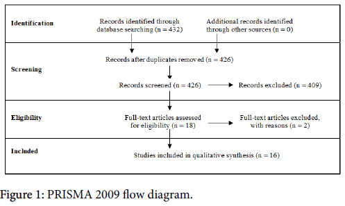 breast-cancer-PRISMA-flow-diagram