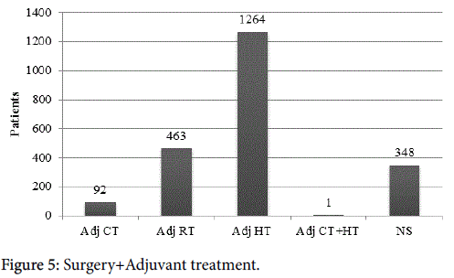 breast-cancer-Surgery-Adjuvant-treatment