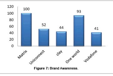 business-and-economics-Brand-Awareness
