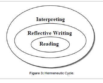 business-and-economics-Hermeneutic-Cycle