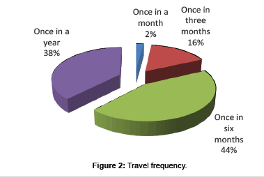 business-and-economics-Travel-frequency