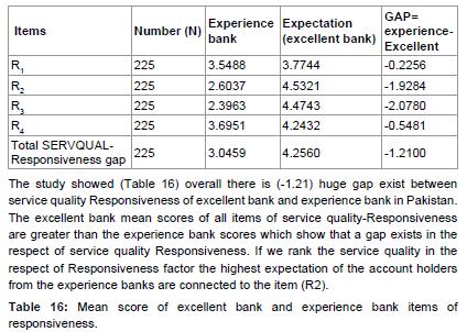conceptual framework of measuring service quality using servqual model Assessing service quality using the fuzzy servqual model showed that although  based on the framework of the model,  measuring service quality in the public.