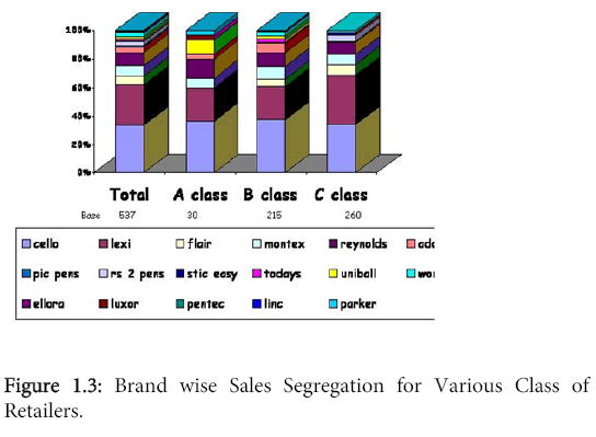 business-and-economics-journal-Brand-wise-Sales