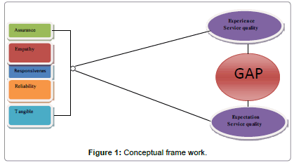 christoffel s three stages in cinceptual framework for advocay