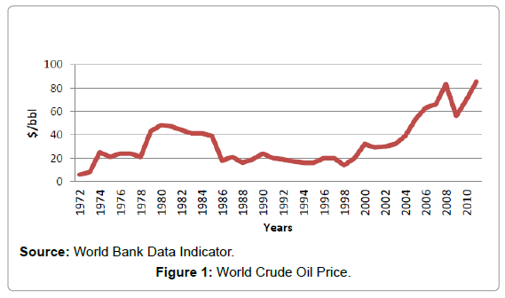 business-and-economics-journal-Crude-Oil