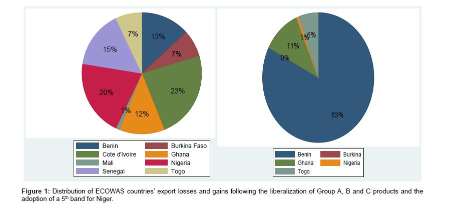 business-and-economics-journal-Distribution-of-ECOWAS