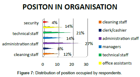 business-and-economics-journal-Distribution-of-position