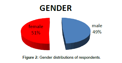 business-and-economics-journal-Gender-distributions