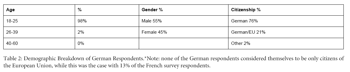 business-and-economics-journal-German-Respondents