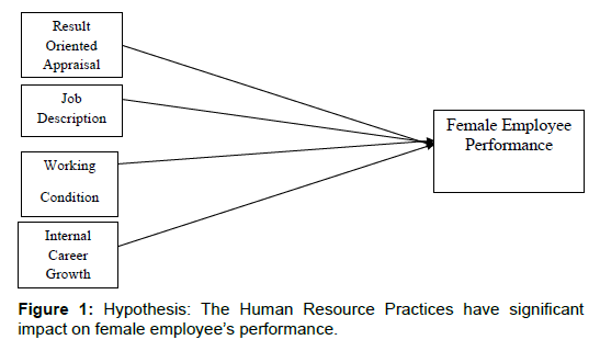 business-and-economics-journal-Human-Resource