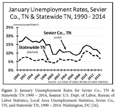 business-and-economics-journal-January-Unemployment