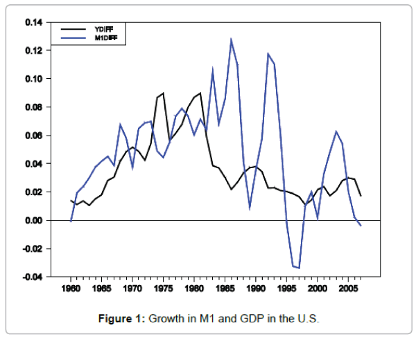 business-and-economics-journal-M1-GDP