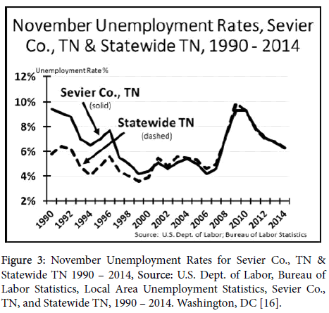 business-and-economics-journal-November-Unemployment
