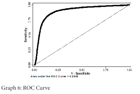 business-and-economics-journal-ROC-Curve