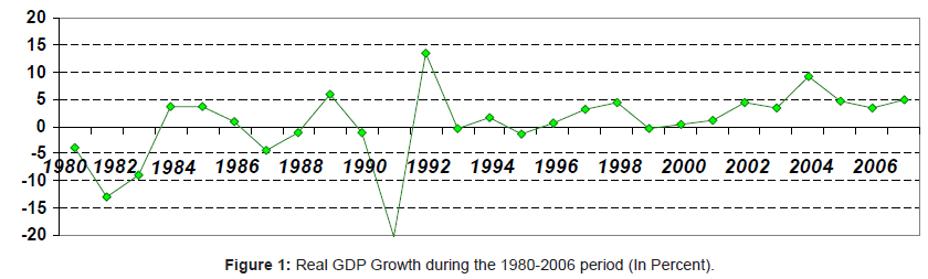 business-and-economics-journal-Real-GDP-Growth