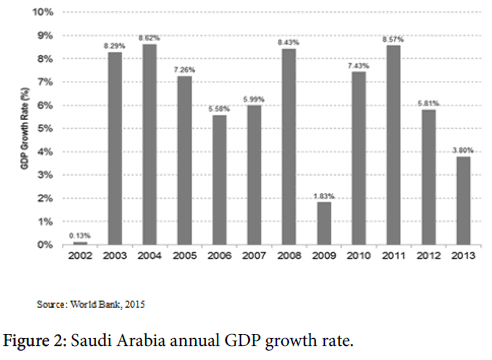 business-and-economics-journal-Saudi-Arabia-annual