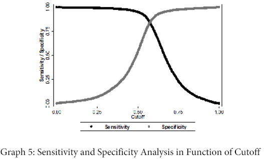 business-and-economics-journal-Sensitivity-Specificity