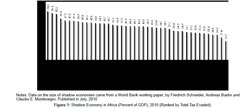 Tax Rates and Tax Evasion: Evidence from Missing Imports in