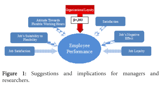 literature review on employee motivation and job performance