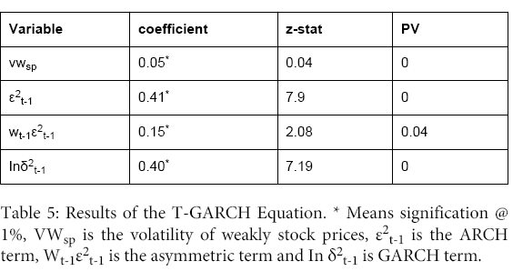 business-and-economics-journal-T-GARCH-Equation