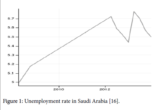 business-and-economics-journal-Unemployment-rate