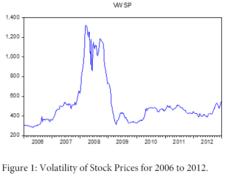 business-and-economics-journal-Volatility-Stock