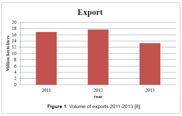 business-and-economics-journal-Volume-exports