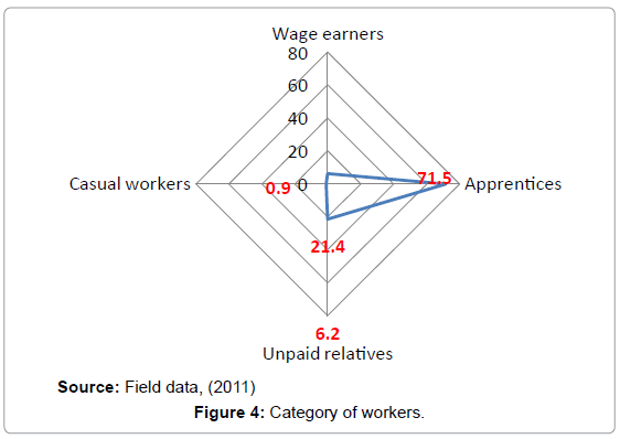 business-and-economics-journal-category-of-workers