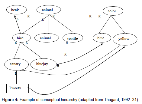 business-and-economics-journal-conceptual-hierarchy