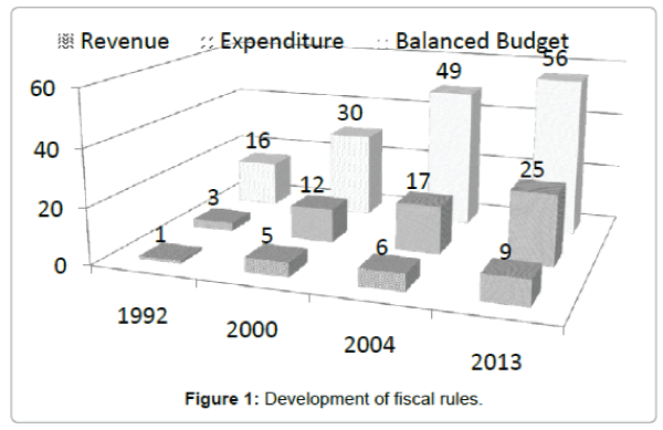 business-and-economics-journal-fiscal-rules