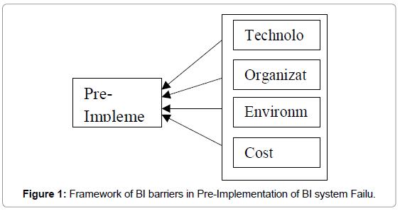 business-and-economics-journal-framework-of-bi