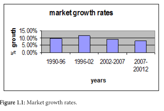 business-and-economics-journal-growth-rates