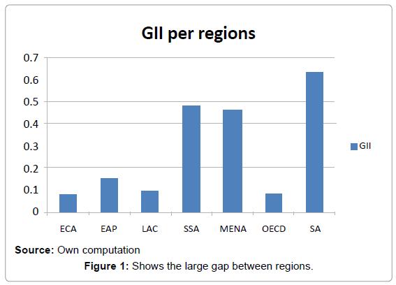 business-and-economics-journal-large-gap