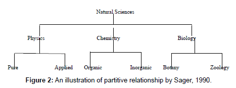 business-and-economics-journal-partitive-relationship