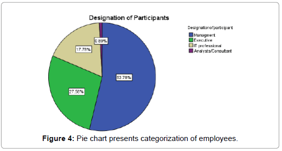 business-and-economics-journal-pie-chart-categorization